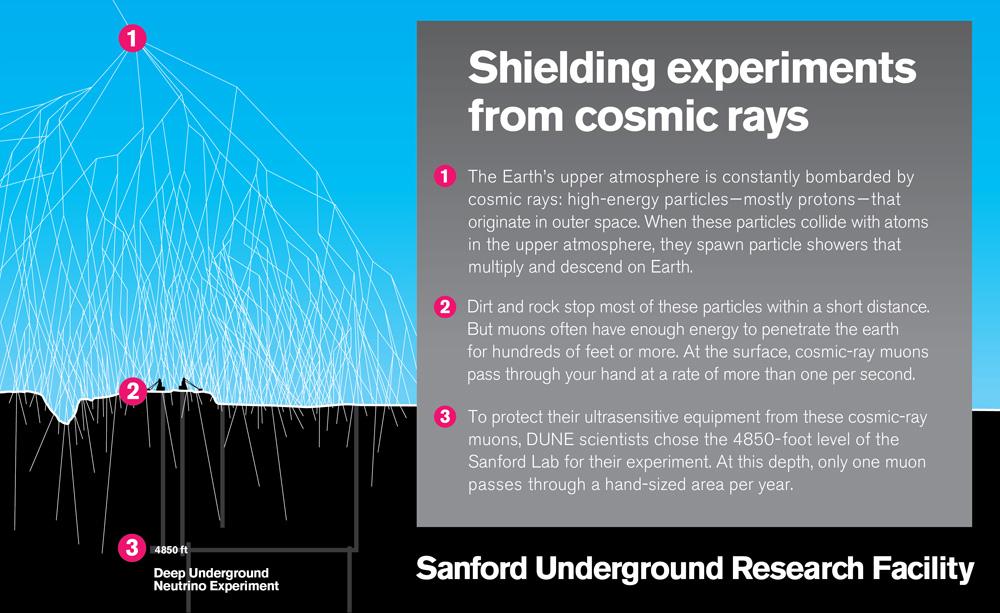 dune-cosmic-rays_041415-md